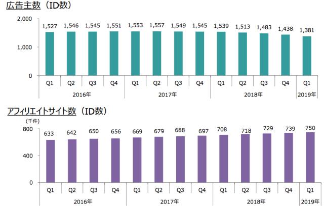バリューコマースの広告主数とアフィリエイトサイト数