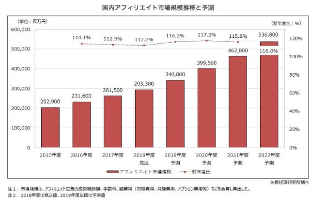アフィリエイト市場規模の推移 矢野経済研究所