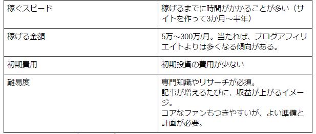 アフィリエイト14種類を比較【手法毎の特徴や初心者向けなのは?】