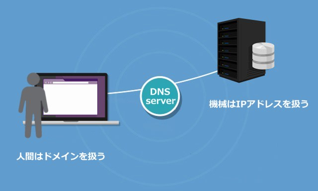 DNS(Domain Name System)とは