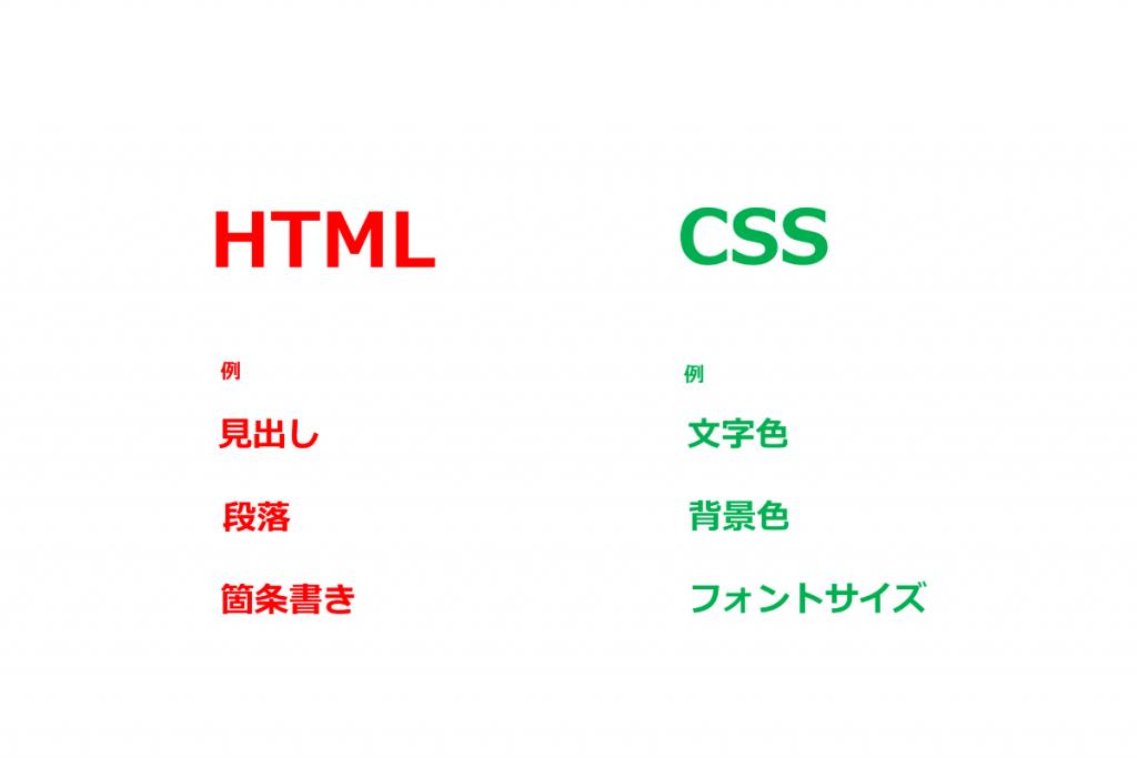 HTMLとCSSの違い