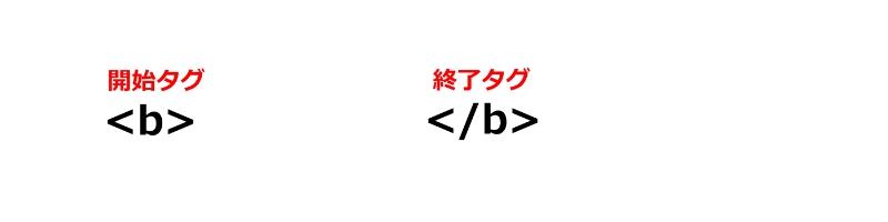 文字装飾に使用するタグ