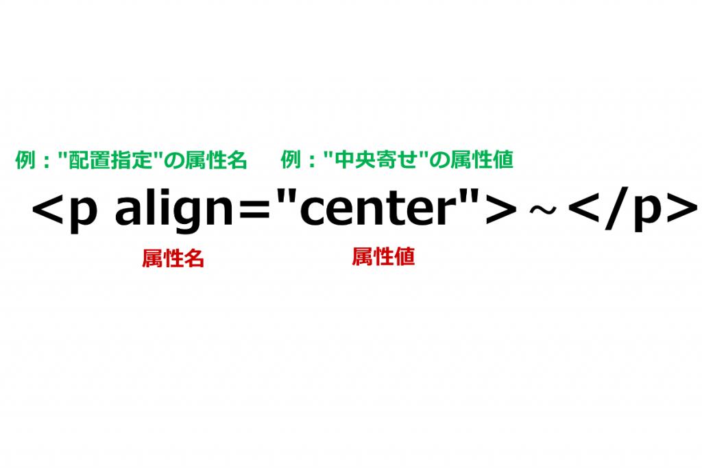【初心者向け】HTMLの書き方入門ガイド!タグの使い方も例を交えて図解