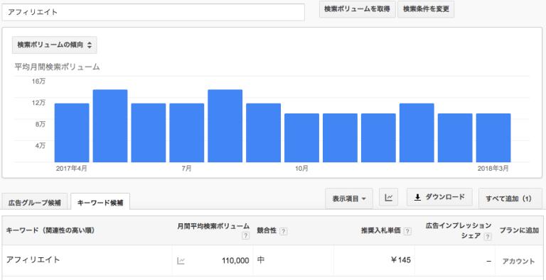 Keyword Pranner(キーワードプランナー)【無料・有料