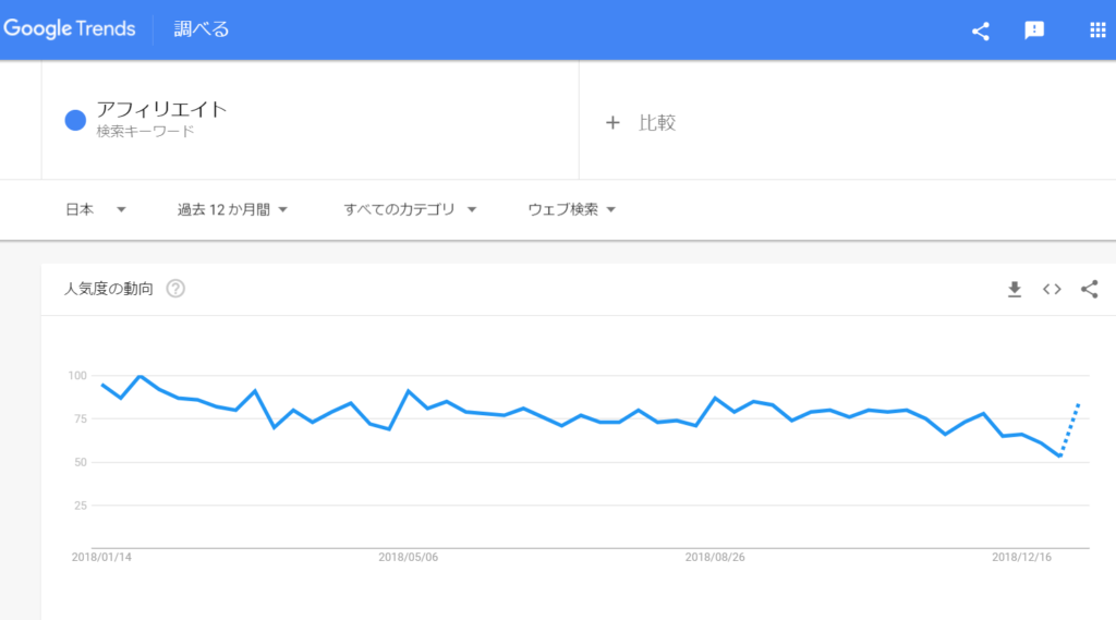 Google Trends(グーグルトレンド)