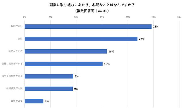 約9割の人が「副業」に興味あり!現在副業中の人は6割  辞めてしまった理由は「時間の管理」「収入が割に合わない」
