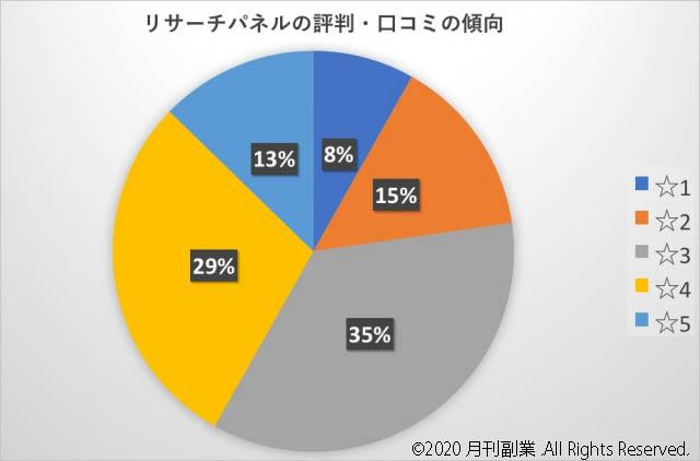リサーチパネルの評判・口コミの傾向「星5:13%」「星4:29%」「星3:35%」「星2:15%」「星1:8%」