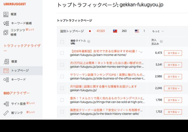 Ubersuggest トップトラフィックページ