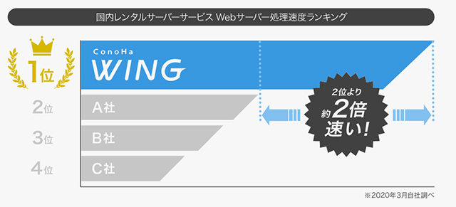 ConoHa Wingのスピード