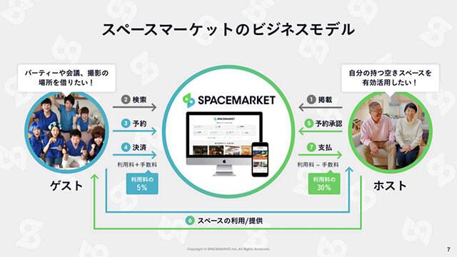 スペースマーケットの仕組み