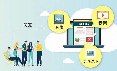 ブログ 仕組み