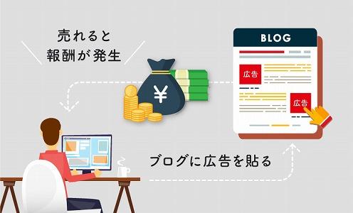 ブログ 広告収入