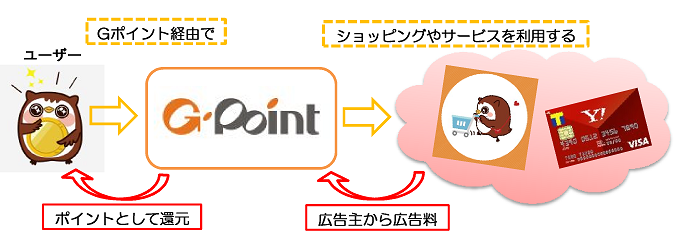 Gpoint 稼げる