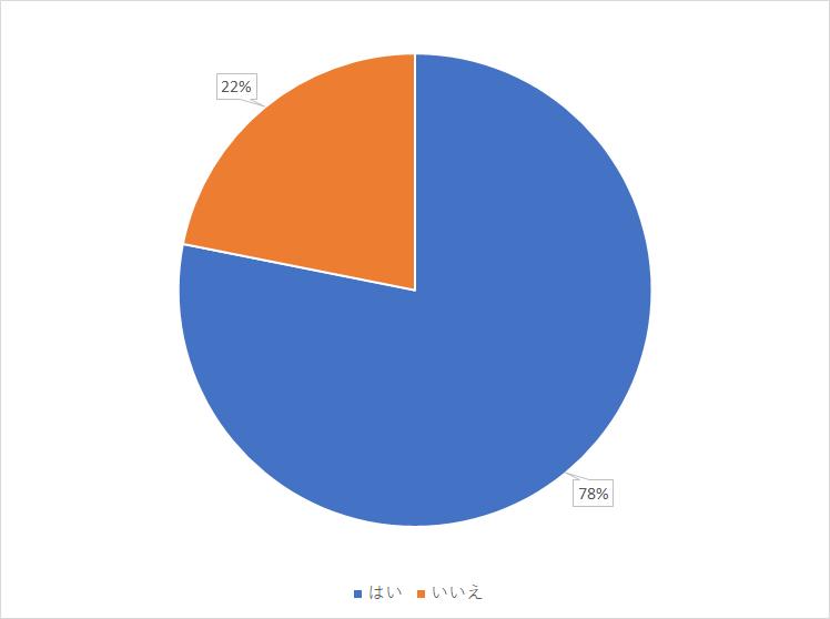 5割の人がコロナウイルスやテレワークの影響で「収入が減りそう/すでに減っている」と回答!94%の人が副業したいという結果に